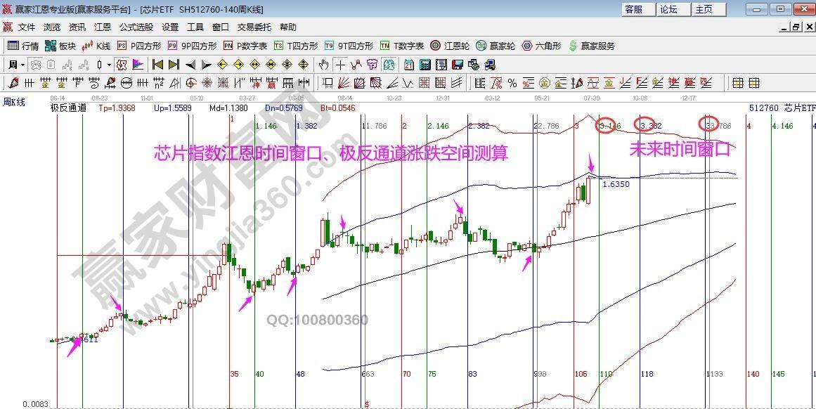 江恩看盘-围绕生命线反复 等待确定性K线方向选择(7月26号