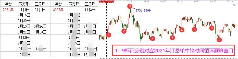江恩看盘-趋势关键线反复震荡,短线/波段方向选择在即