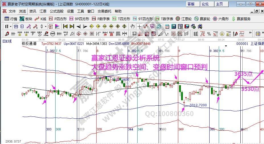江恩看盘-下周江恩时间窗 指数有切换预期(9月3号)