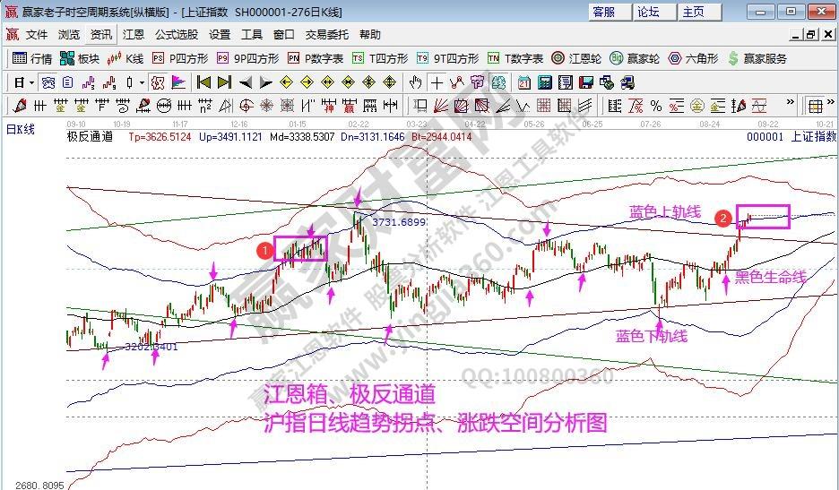 江恩看盘-江恩轮中轮时间窗 周K线易形成短期拐点(9月14号)