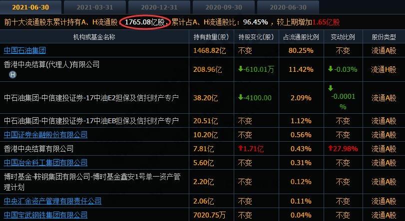 中国石油十大流通股东