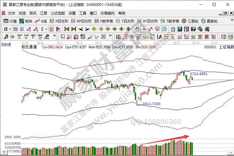 对中国股票市场的看法