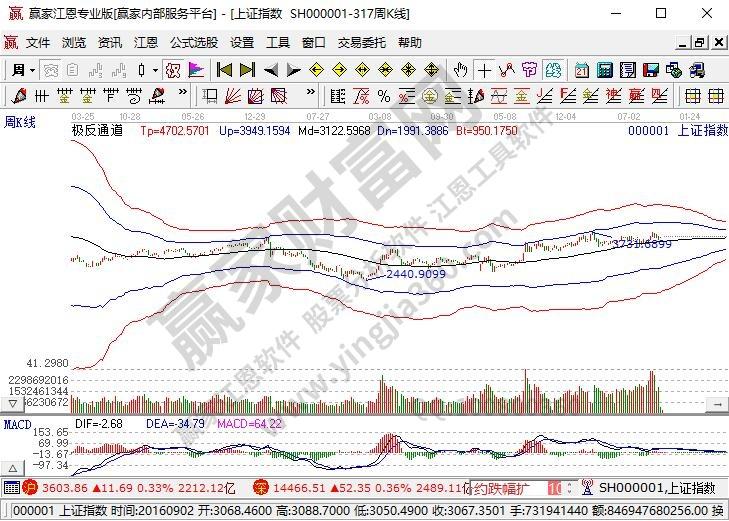 股票交易操作系统