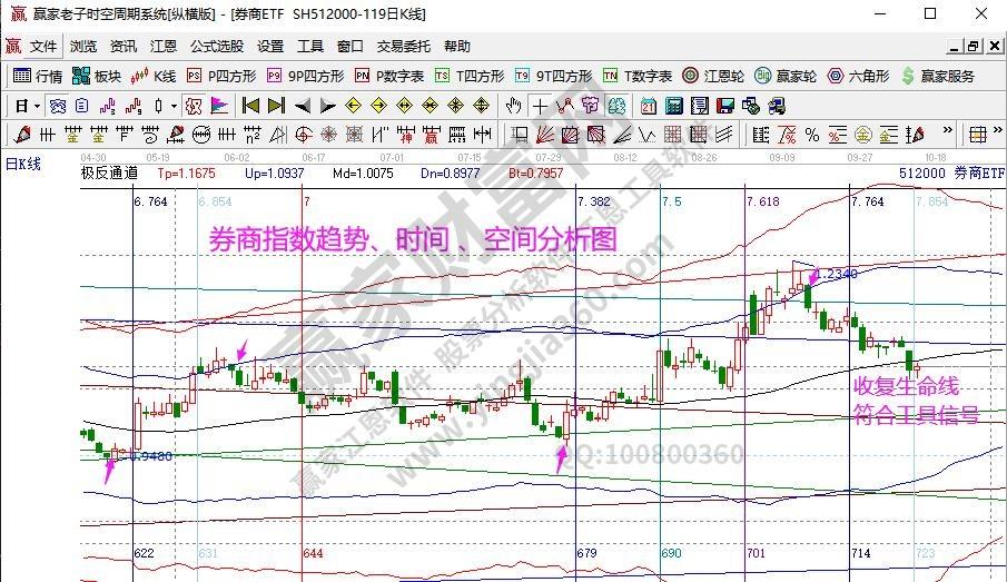 券商指数分析